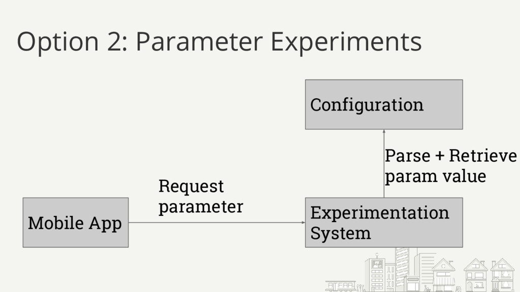 Option 2: Parameter Experiments Configuration E...