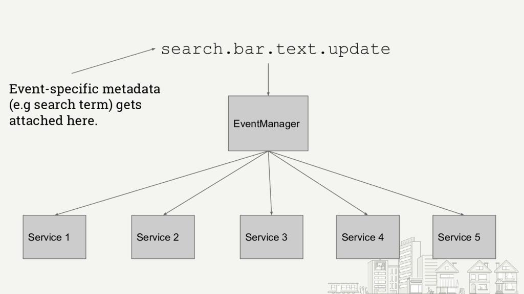 EventManager Service 1 Service 5 Service 4 Serv...