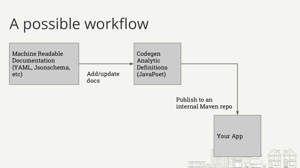 A possible workflow Machine Readable Documentat...