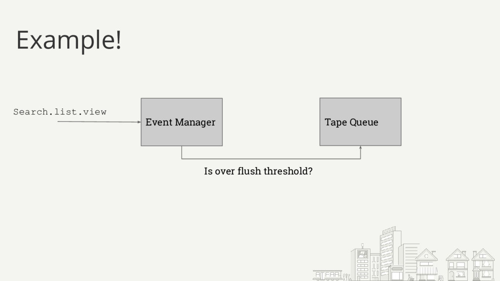 Example! Event Manager Is over flush threshold?...