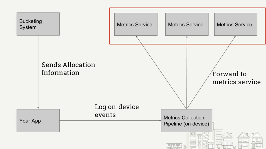 Bucketing System Your App Metrics Collection Pi...