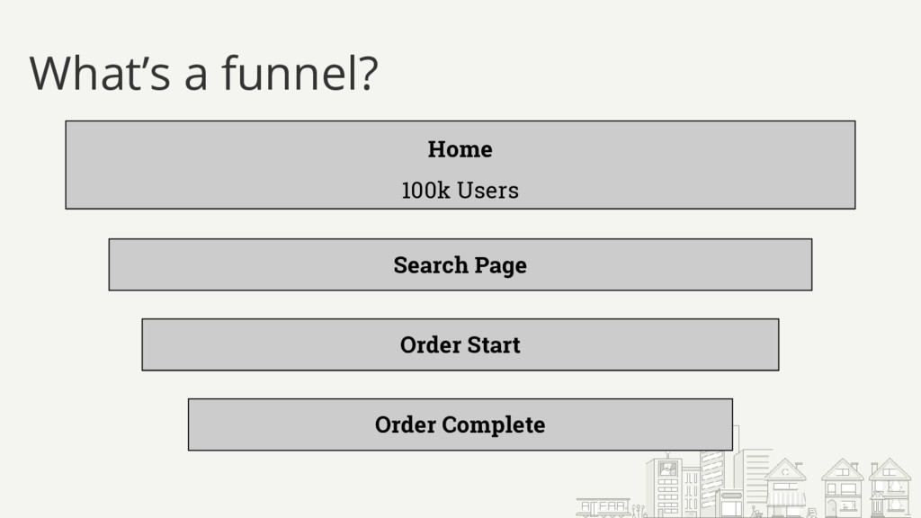 What's a funnel? Home 100k Users Search Page Or...