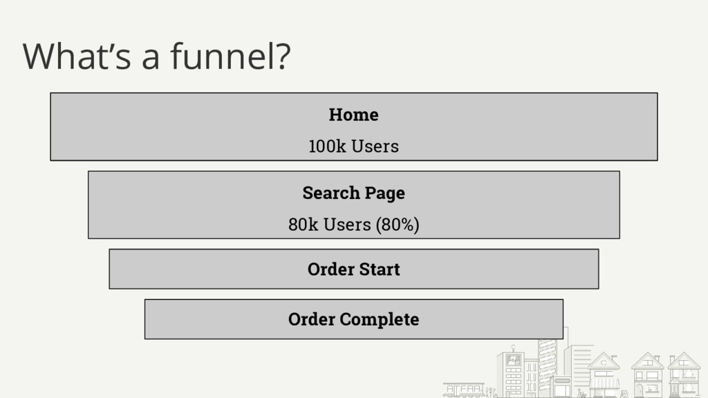 What's a funnel? Home 100k Users Order Start Or...