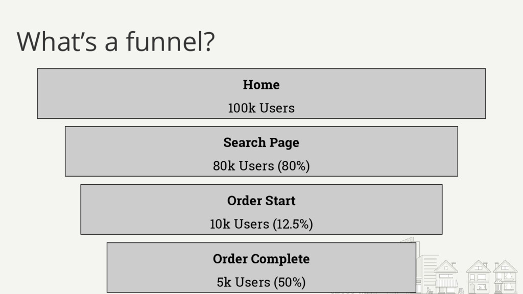 What's a funnel? Home 100k Users Search Page 80...
