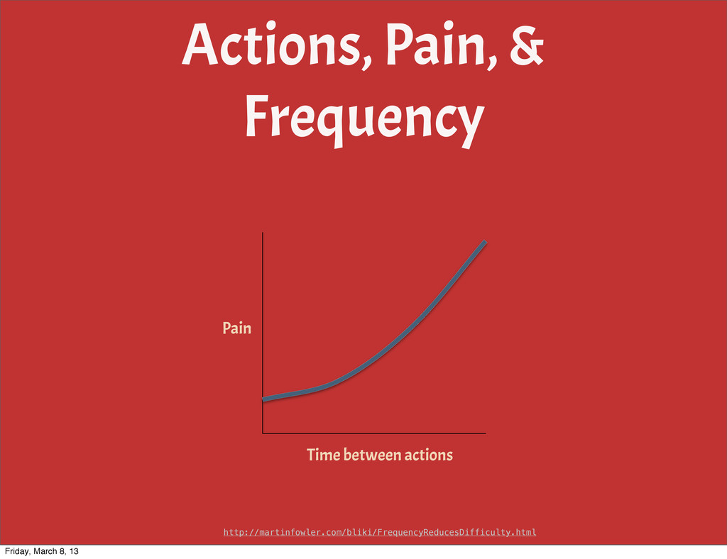 Actions, Pain, & Frequency Pain Time between ac...