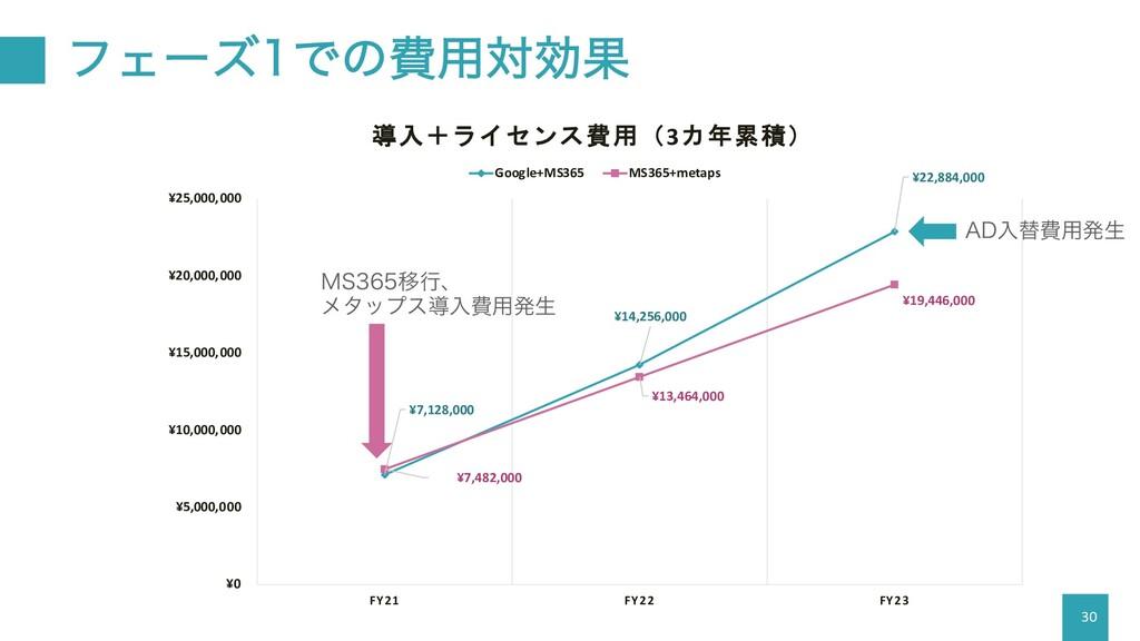 30 ¥7,128,000 ¥14,256,000 ¥22,884,000 ¥7,482,00...