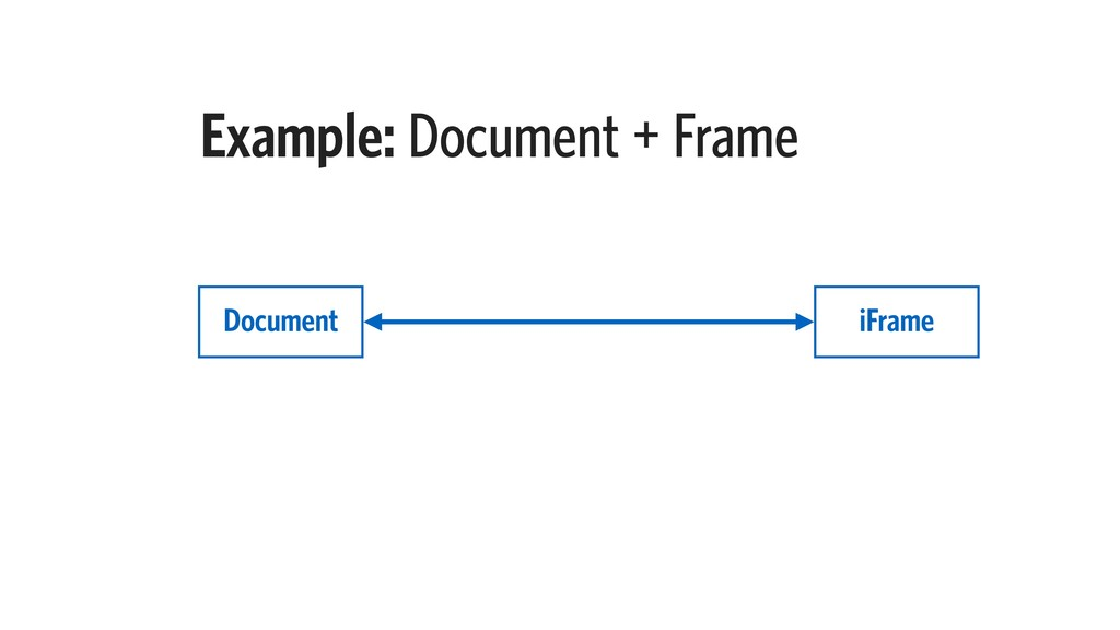 Example: Document + Frame Document iFrame