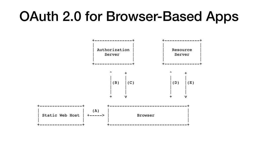 OAuth 2.0 for Browser-Based Apps
