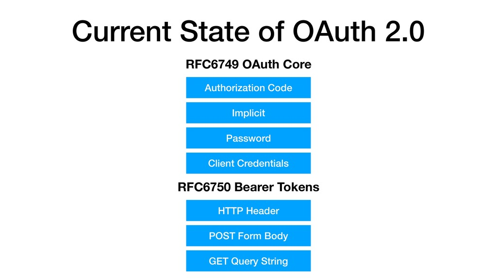 Current State of OAuth 2.0 RFC6749 OAuth Core A...