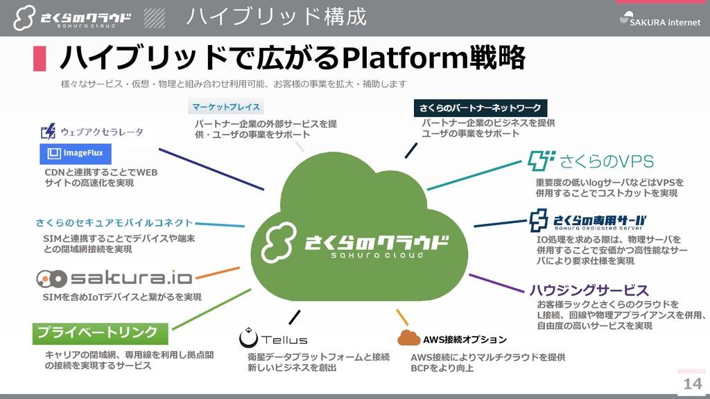 14 ハイブリッド構成 ▌ハイブリッドで広がるPlatform戦略 14 様々なサービス・仮想...