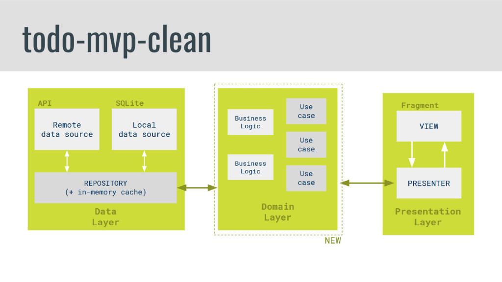 todo-mvp-clean
