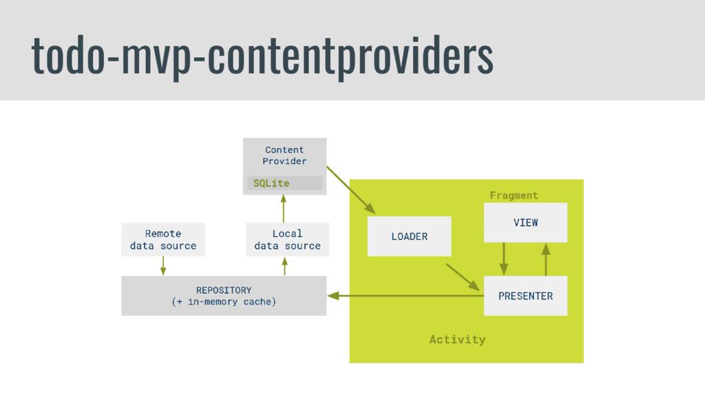 todo-mvp-contentproviders