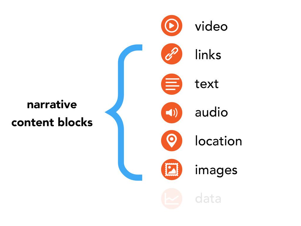 narrative content blocks video links text audio...