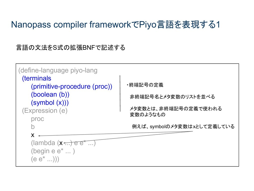 Nanopass compiler frameworkでPiyo言語を表現する1 言語の文法を...
