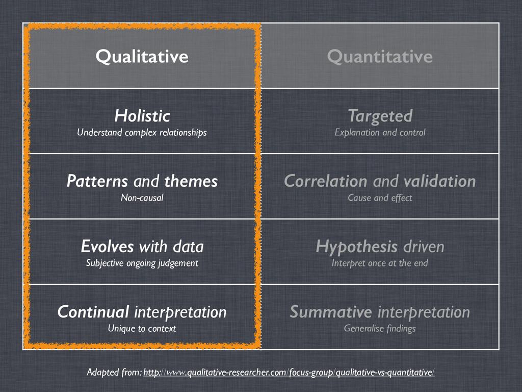 Qualitative Quantitative Holistic Understand c...