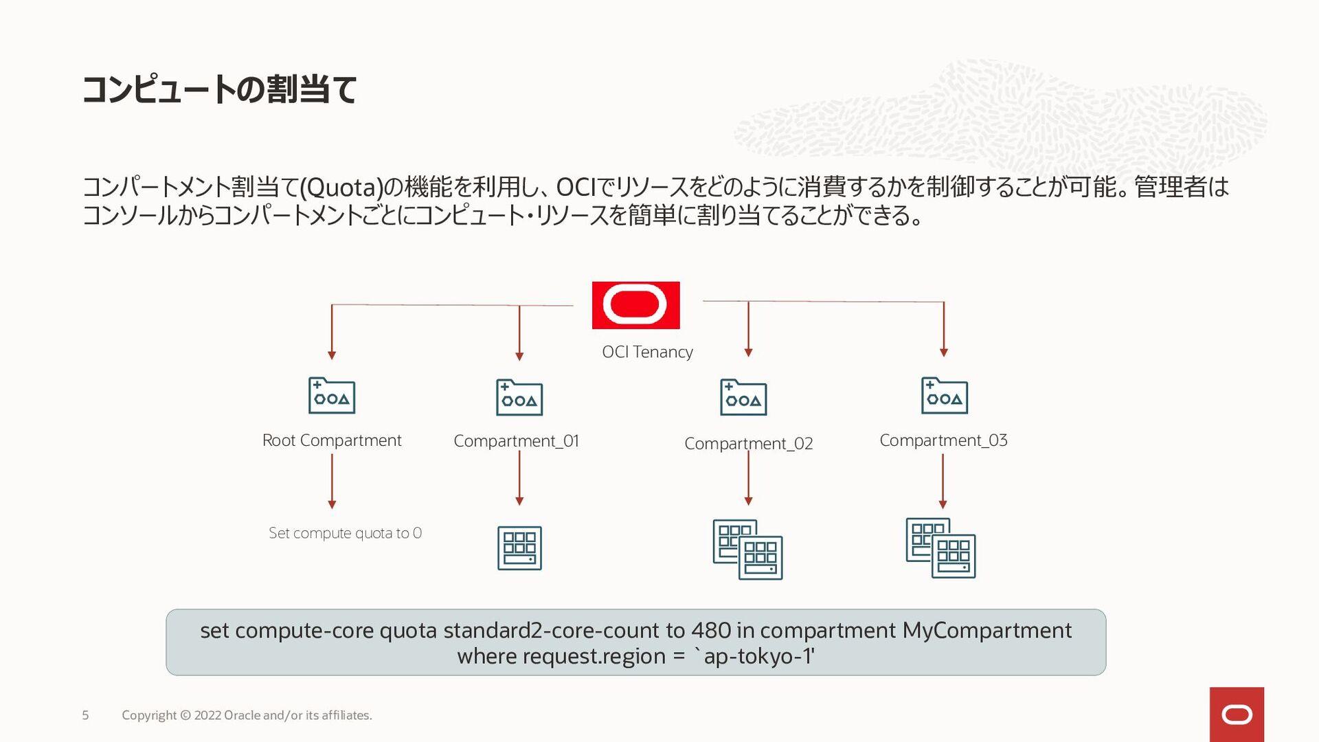 コンパートメント割当て(Quota)の機能を利用し、OCIでリソースをどのように消費するかを制...