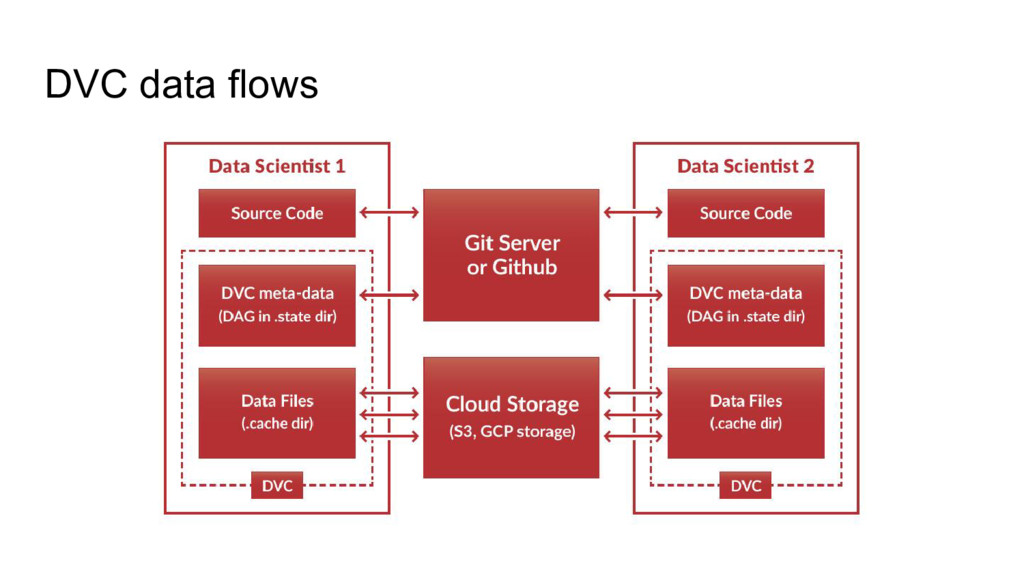 DVC data flows