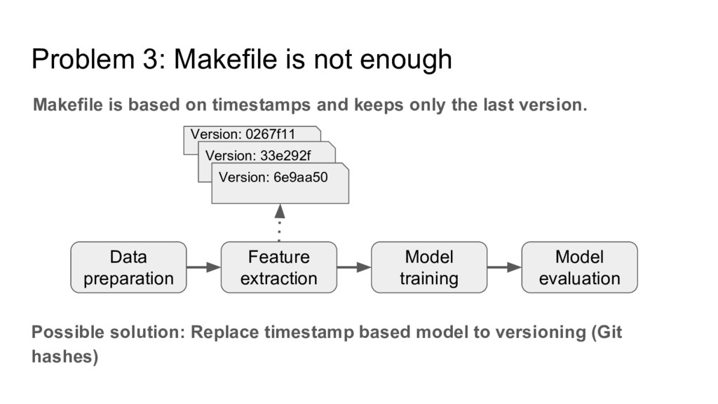 Problem 3: Makefile is not enough Possible solu...