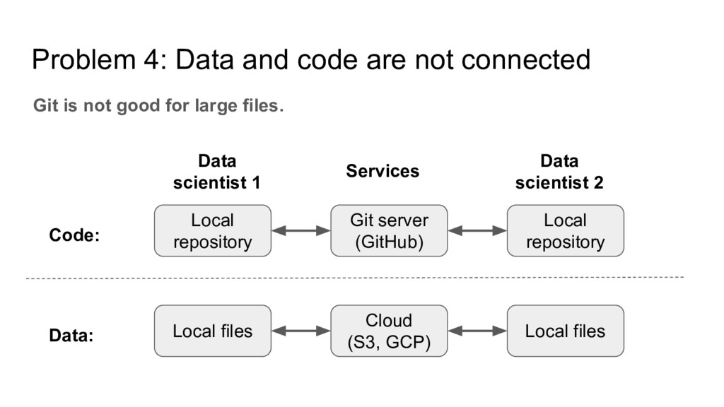 Problem 4: Data and code are not connected Git ...