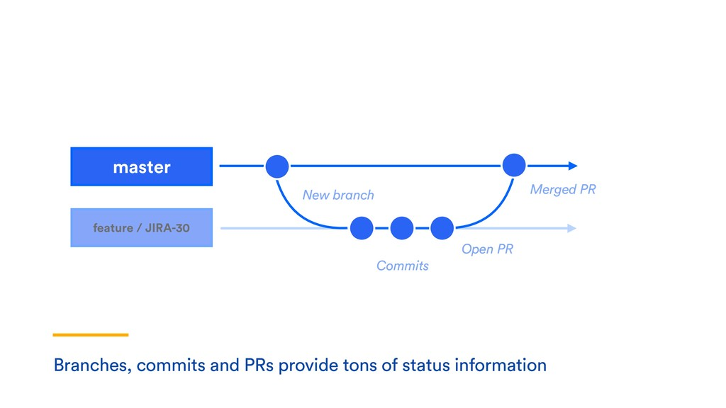 Branches, commits and PRs provide tons of statu...