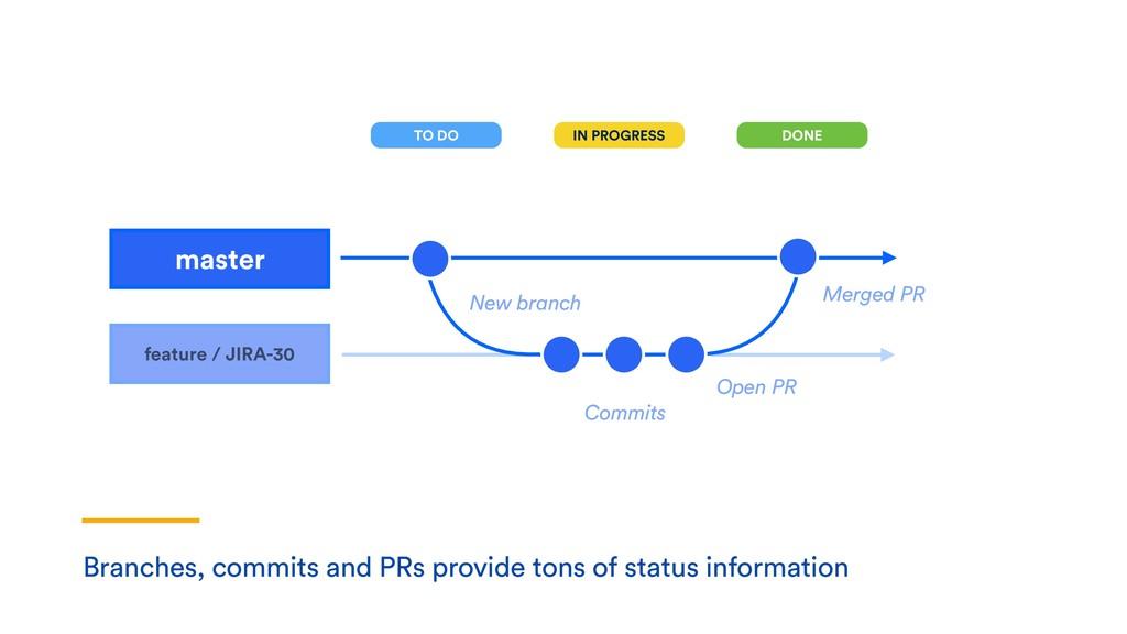 feature / JIRA-30 master Commits Open PR Merged...