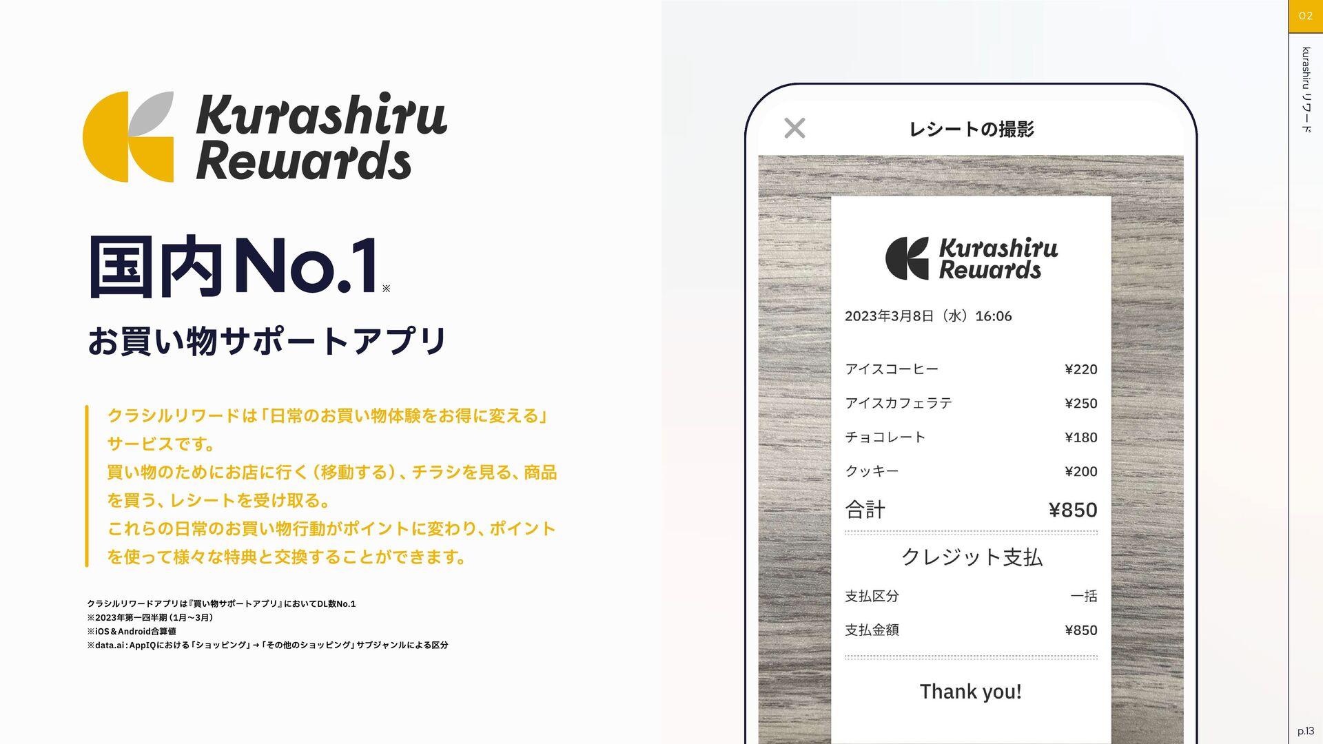 kurashiru 事業内容 事業展望 クラシルは、アプリダウンロード数2,800万を突破した...
