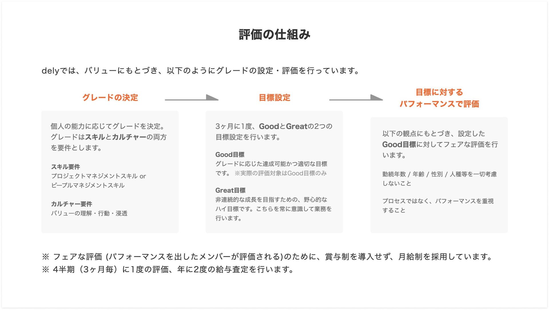dely 採用 https://dely.jp Recruit 興味を持ってくださった方、まず...