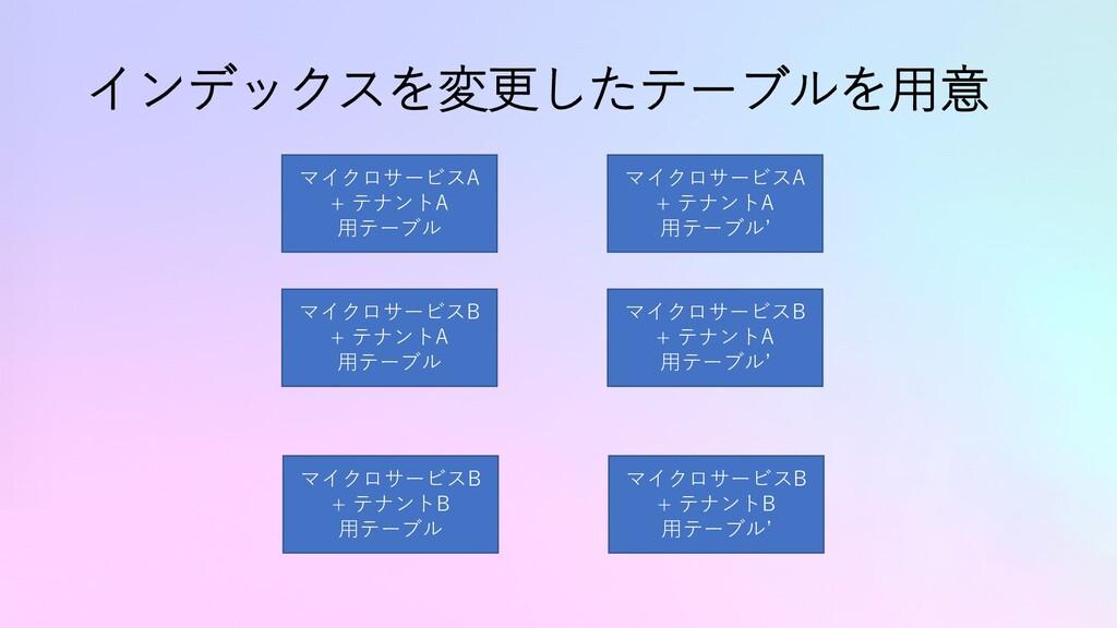 インデックスを変更したテーブルを用意 マイクロサービスA + テナントA 用テーブル マイクロ...