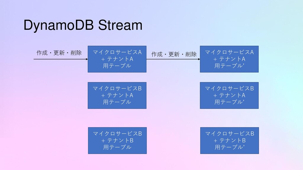 DynamoDB Stream マイクロサービスA + テナントA 用テーブル マイクロサービ...