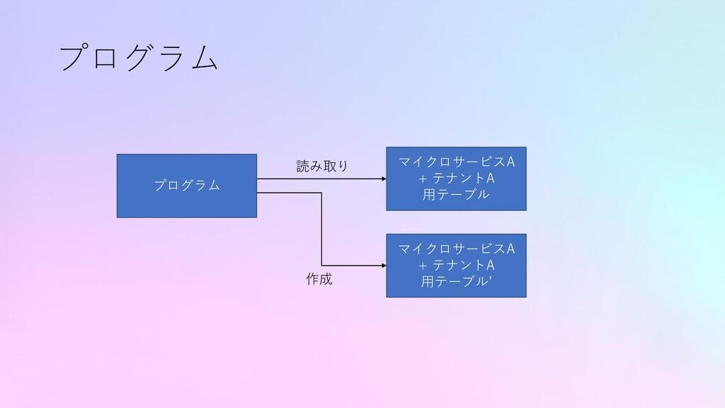 プログラム マイクロサービスA + テナントA 用テーブル マイクロサービスA + テナントA...