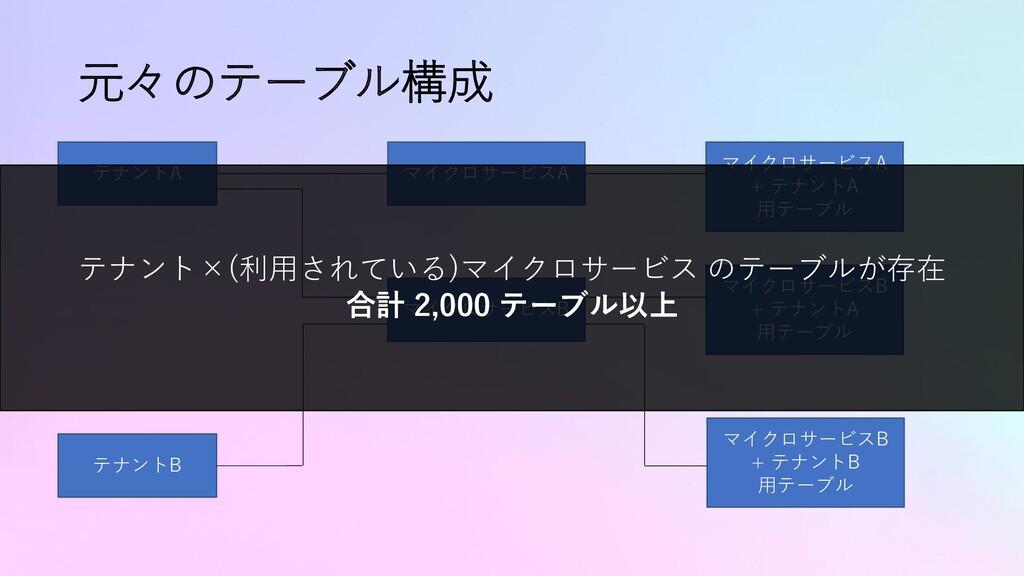 元々のテーブル構成 テナントA テナントB マイクロサービスA + テナントA 用テーブル マ...