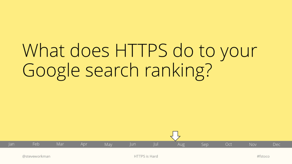 What does HTTPS do to your Google search rankin...