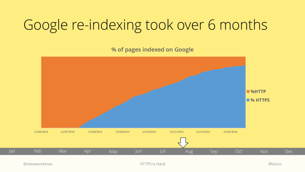 Google re-indexing took over 6 months @stevewor...