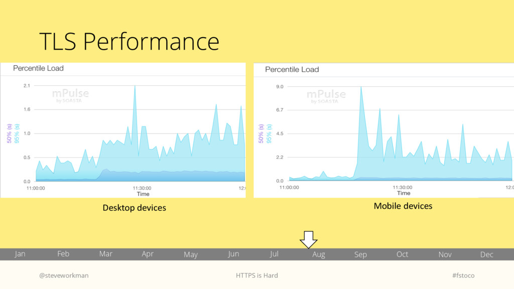 TLS Performance @steveworkman HTTPS is Hard #fs...