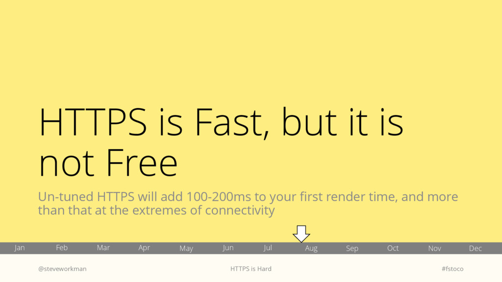HTTPS is Fast, but it is not Free Un-tuned HTTP...