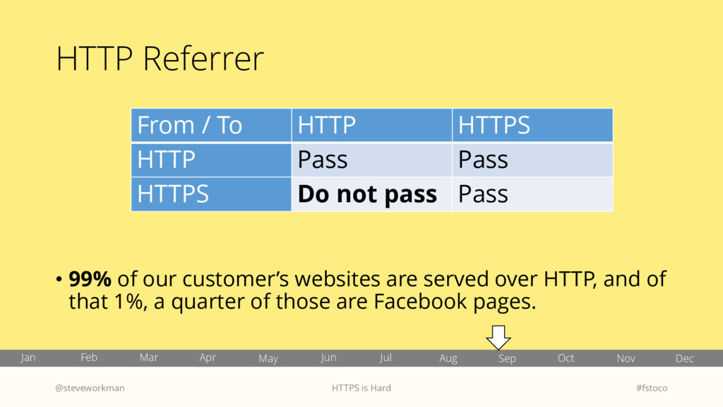 HTTP Referrer • 99% of our customer's websites ...