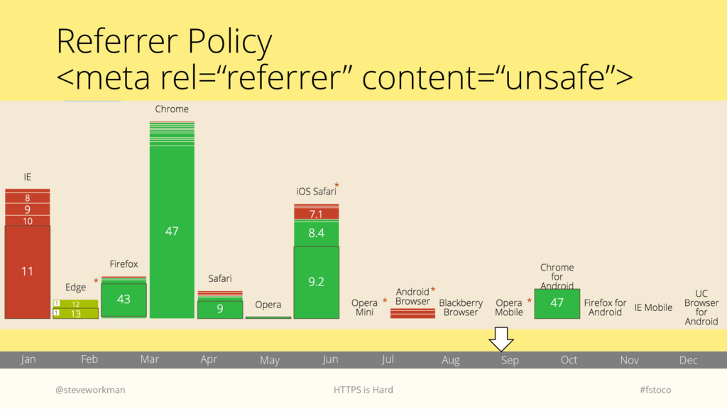 "Referrer Policy <meta rel=""referrer"" content=""u..."