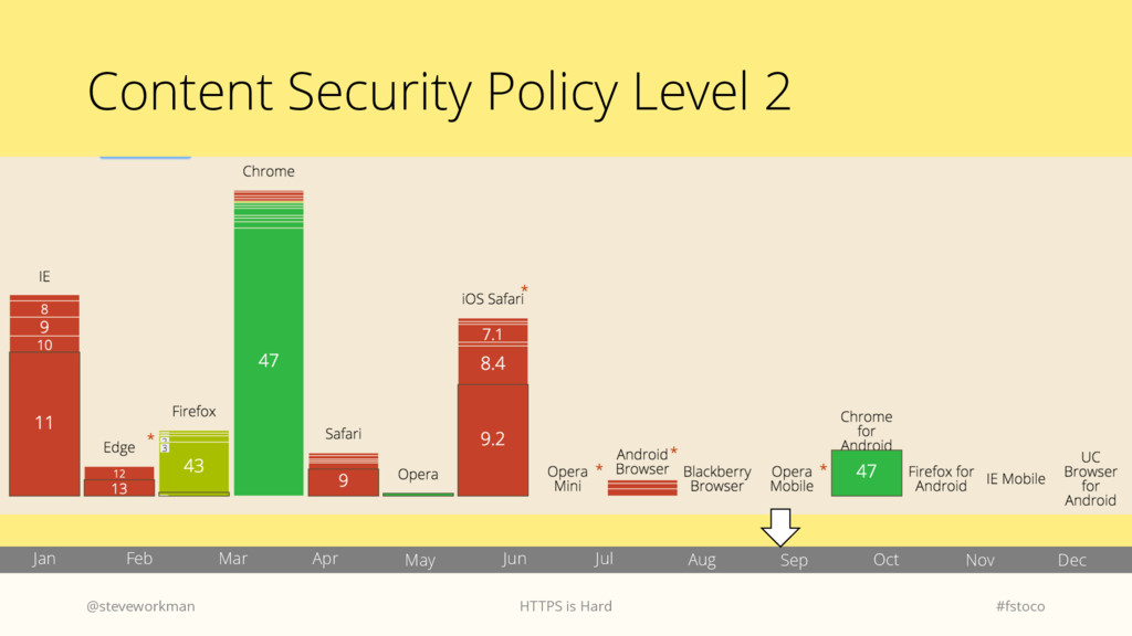 Content Security Policy Level 2 @steveworkman H...