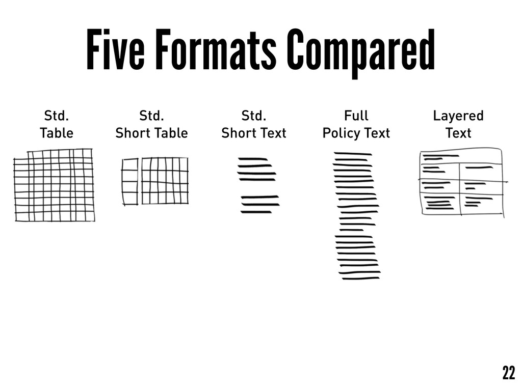 Five Formats Compared 22 Std. Table Std. Short ...