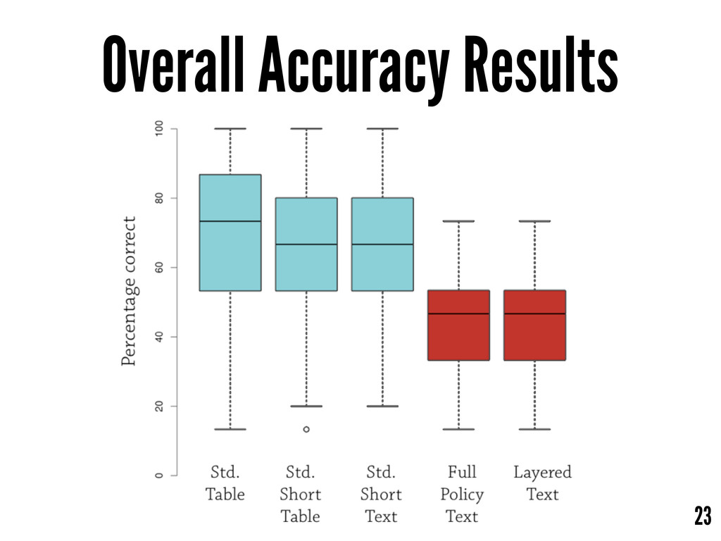 23 Overall Accuracy Results