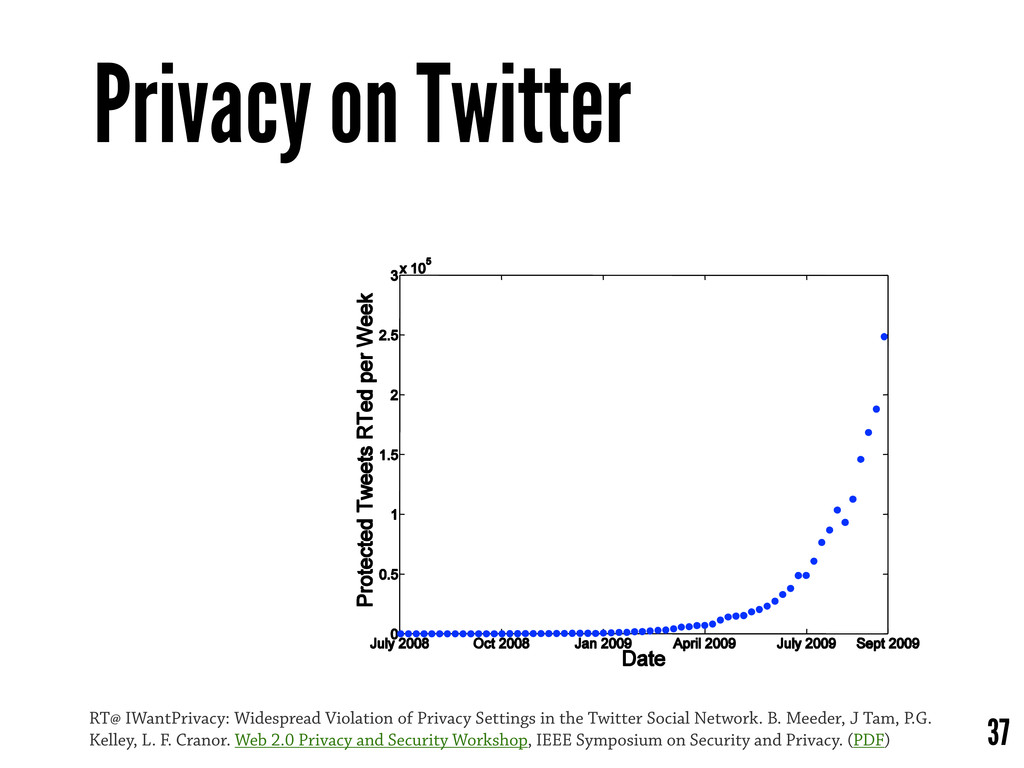 Privacy on Twitter 37 RT@ IWantPrivacy: Widespr...
