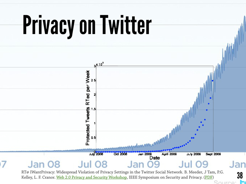 Privacy on Twitter 38 RT@ IWantPrivacy: Widespr...
