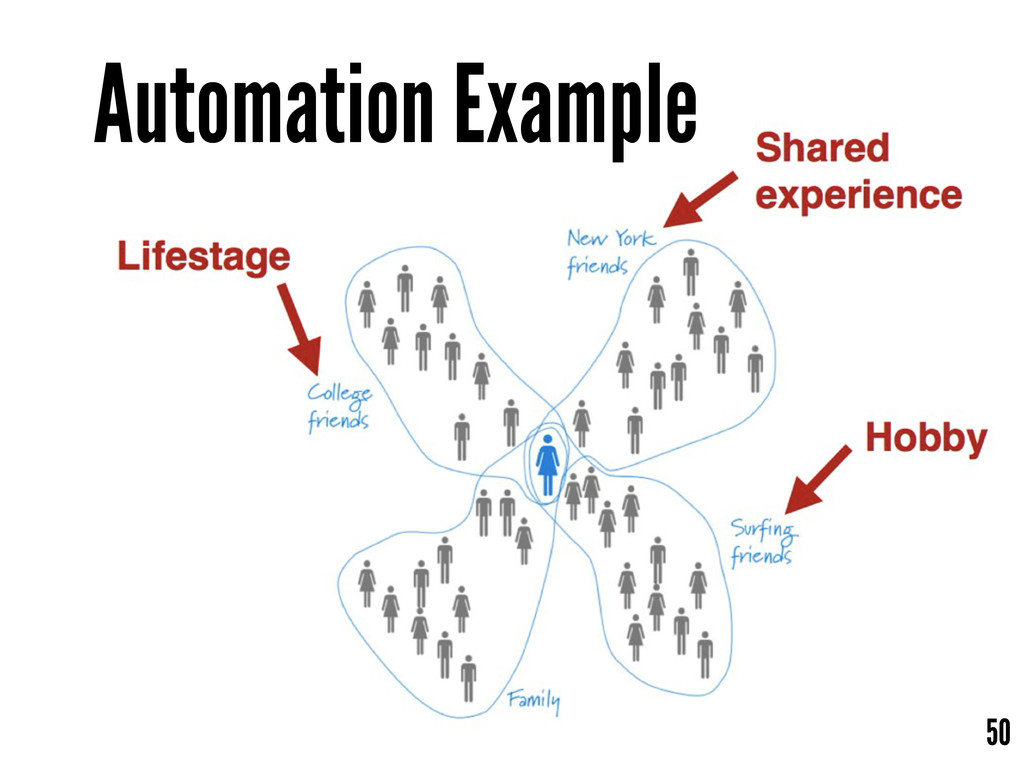 Automation Example 50