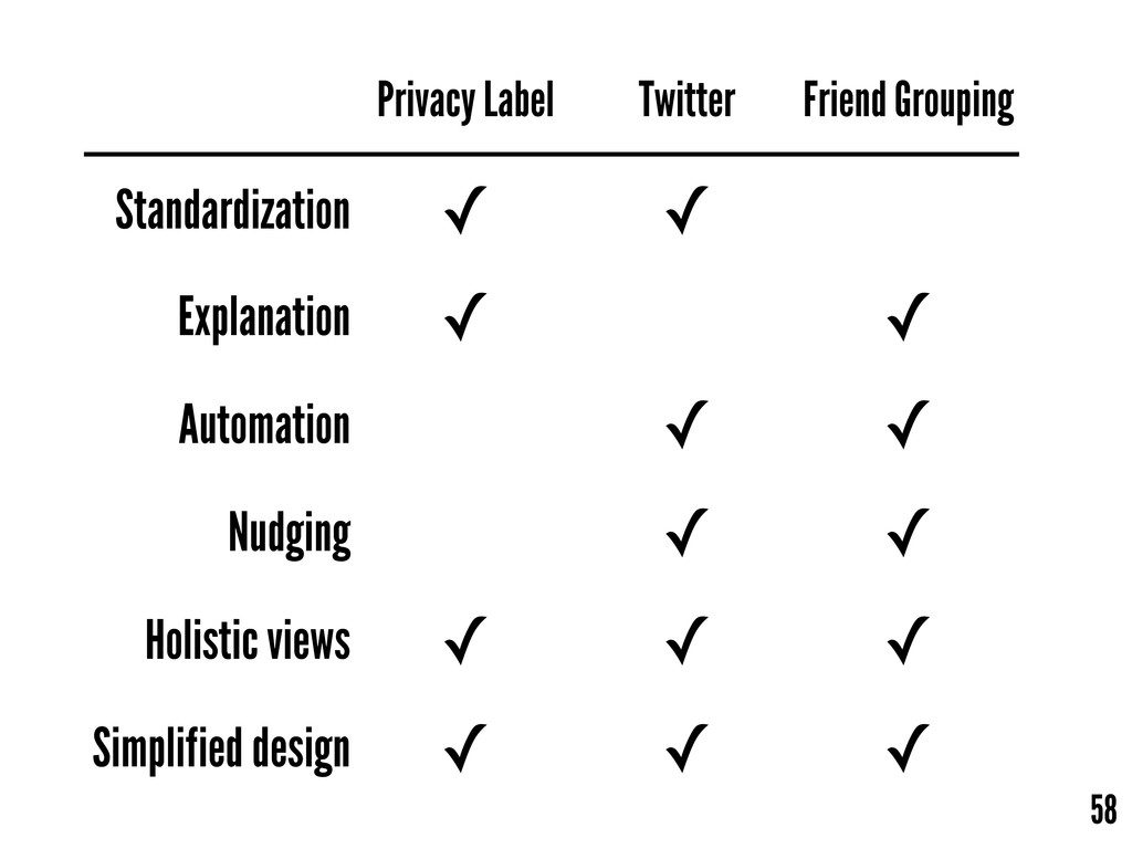 58 Privacy Label Twitter Friend Grouping Standa...