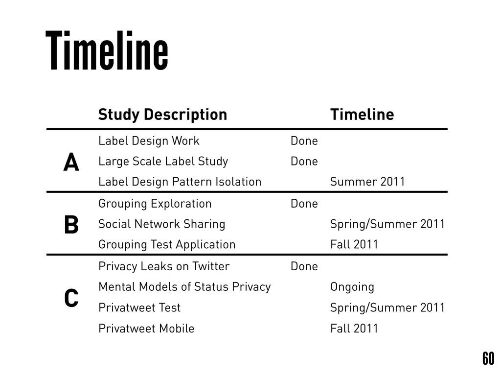 Timeline 60 Study Description Timeline A Label ...