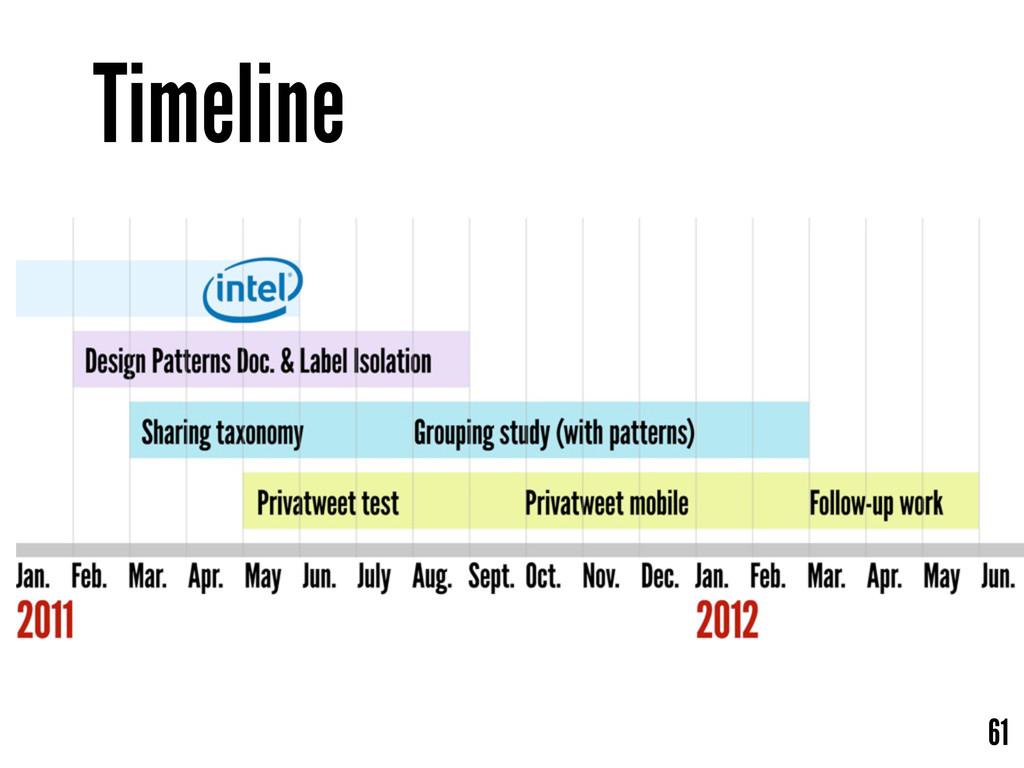 Timeline 61