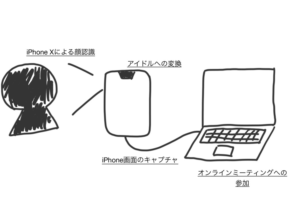 iPhone XʹΑΔإࣝ ΞΠυϧͷม iPhoneը໘ͷΩϟϓνϟ ΦϯϥΠϯϛʔς...