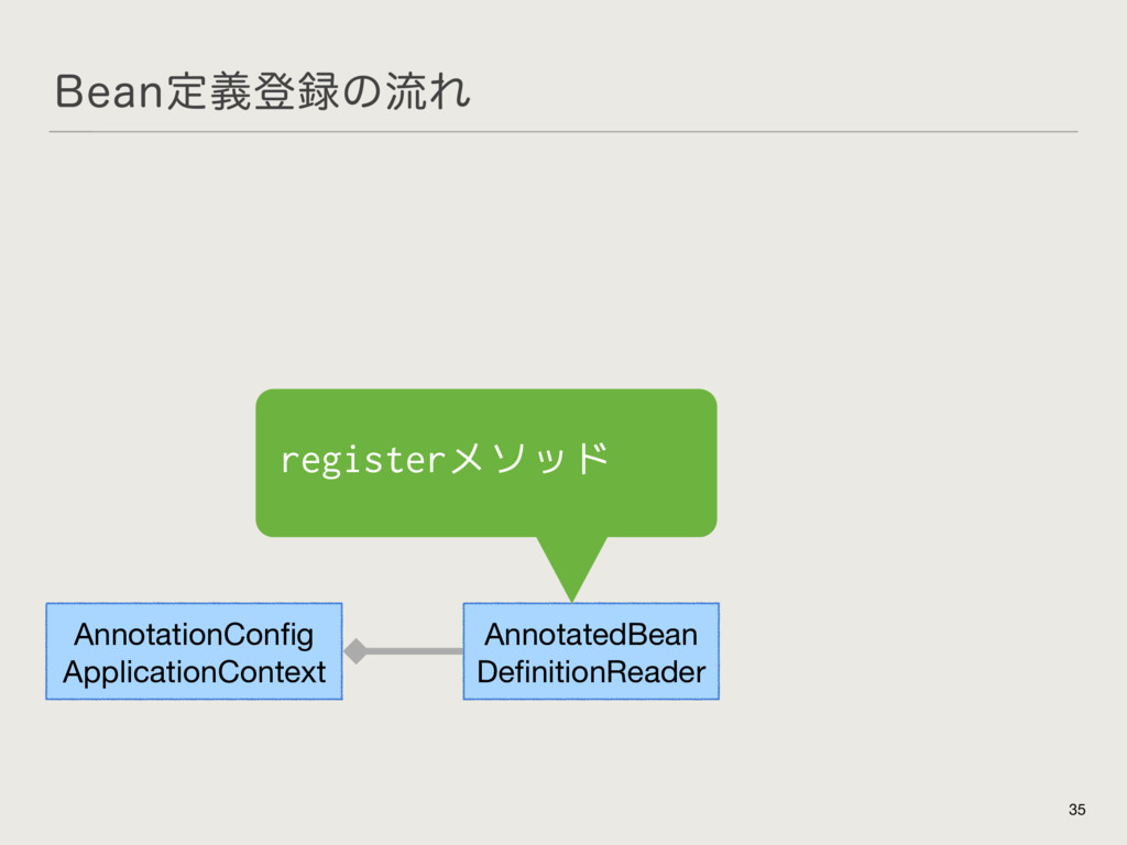#FBOఆٛొͷྲྀΕ 35 AnnotationConfig  ApplicationCont...