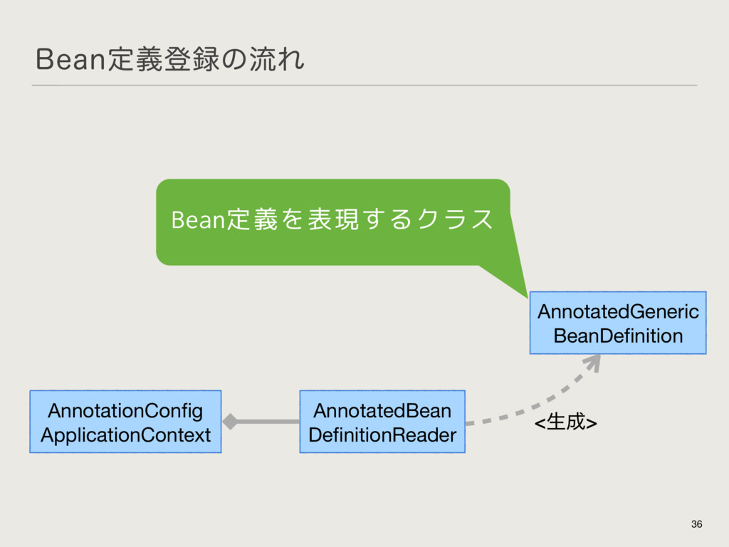 #FBOఆٛొ࿥ͷྲྀΕ 36 AnnotationConfig  ApplicationCont...