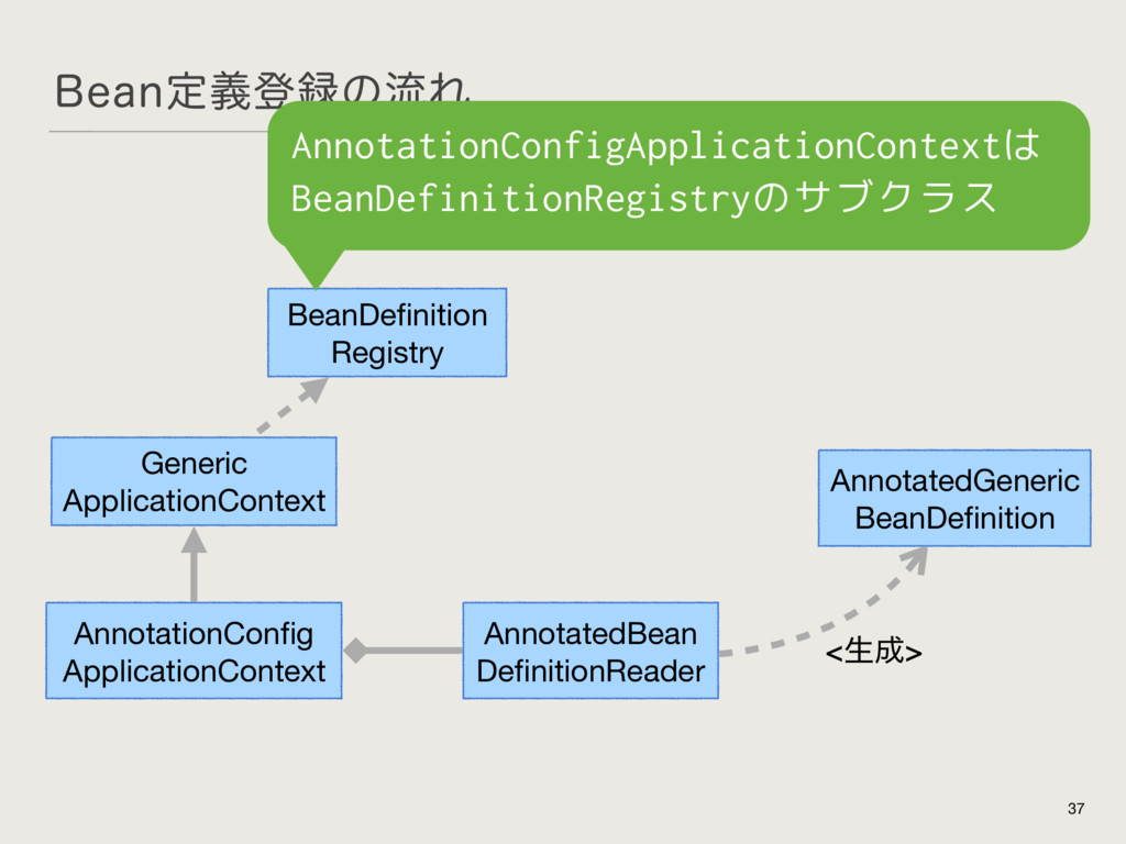 #FBOఆٛొ࿥ͷྲྀΕ 37 AnnotationConfig  ApplicationCont...
